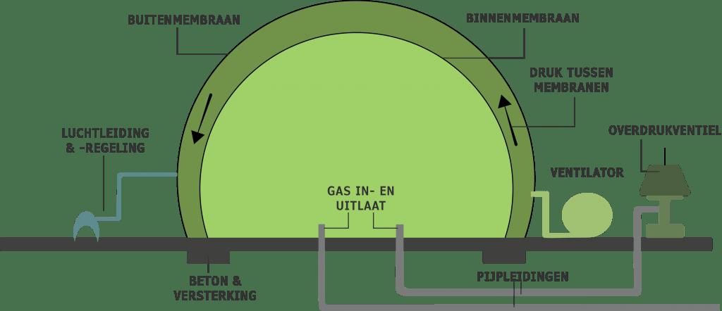 Określony przegląd działania kuli gazowej Flexxosphere i jej montażu do celów magazynowania gazu.